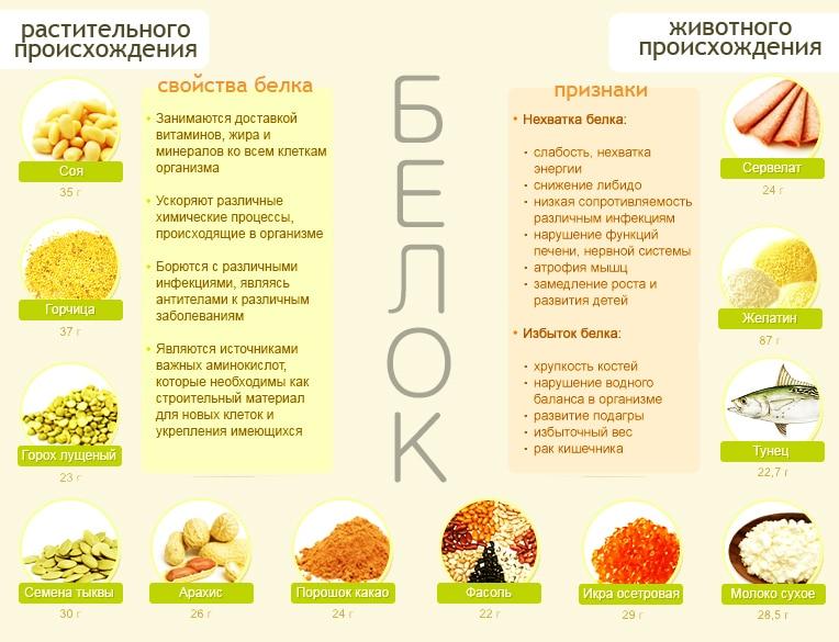 Белковая диета на неделю минус 6 кг за 7 дней меню и отзывы