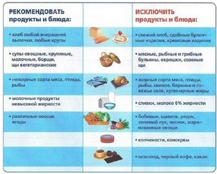 Диета Номер 5 Какую Можно Есть Рыбу. Стол №5 — какие продукты можно и нельзя на диете номер пять