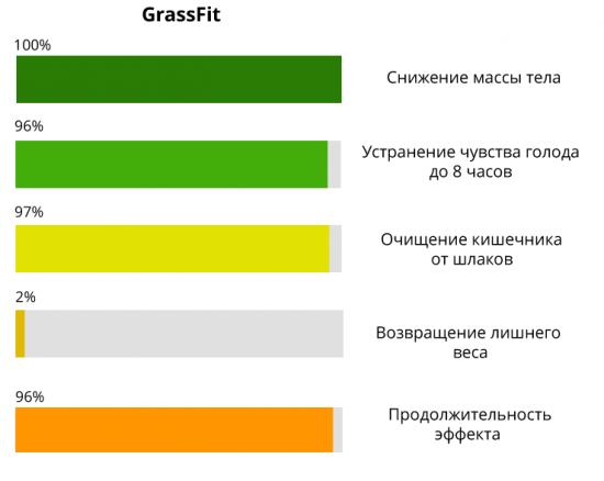 Grassfit для похудения - состав и польза, как принимать для похудения