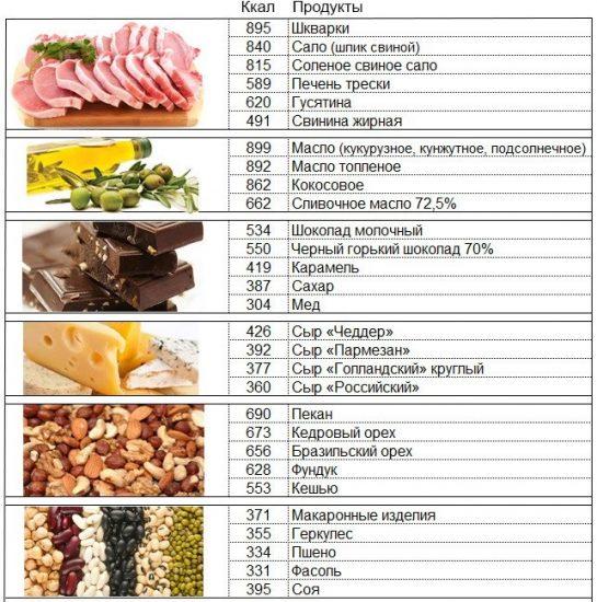 d51cc11feaf6b82 Набрать вес правильным питанием: примерное меню
