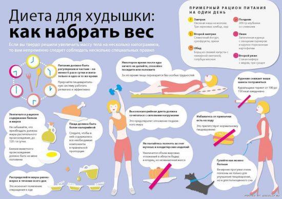Как набрать вес женщине или мужчине - в домашних условиях
