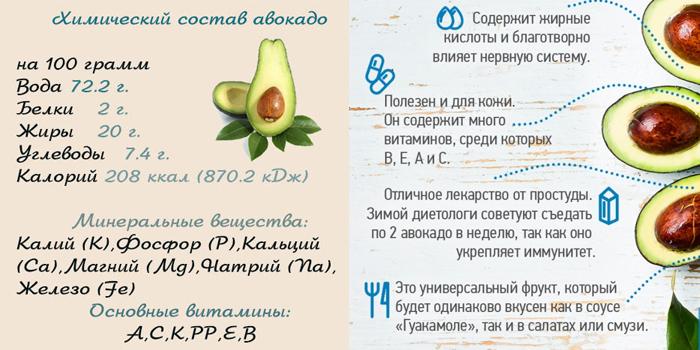 Калорийность Авокадо ХАСС. Химический состав и пищевая ценность.