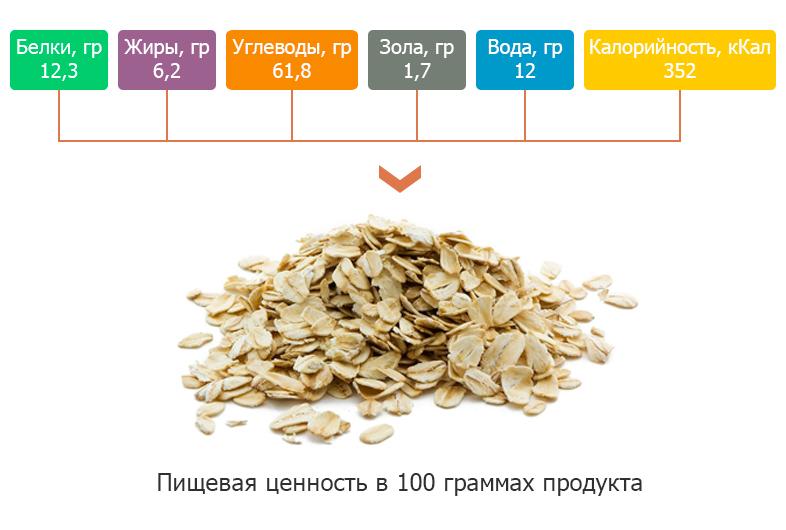 Калорийность овсянки на 100 грамм, сколько калорий и БЖУ в геркулесовой каше и овсяных хлопьях