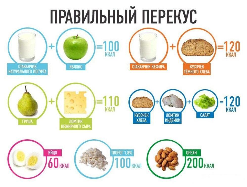 что можно есть в перекусах при похудении
