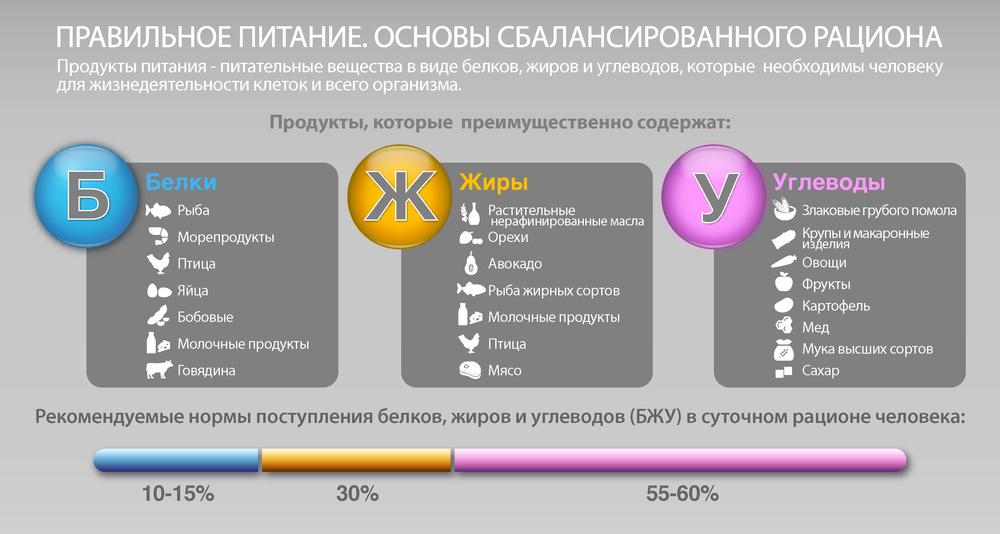 Расчет количества углеводов для похудения