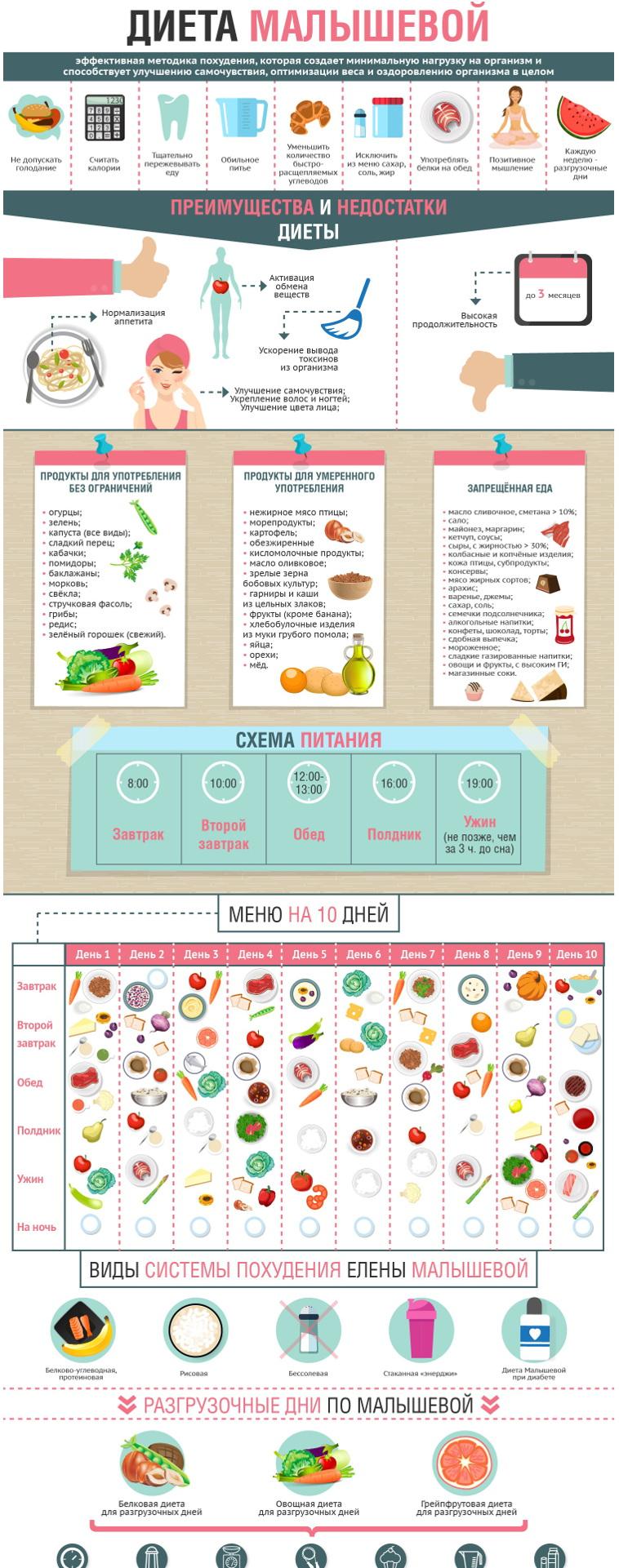 Худеем и здоровеем с настоящей диетой Елены Малышевой