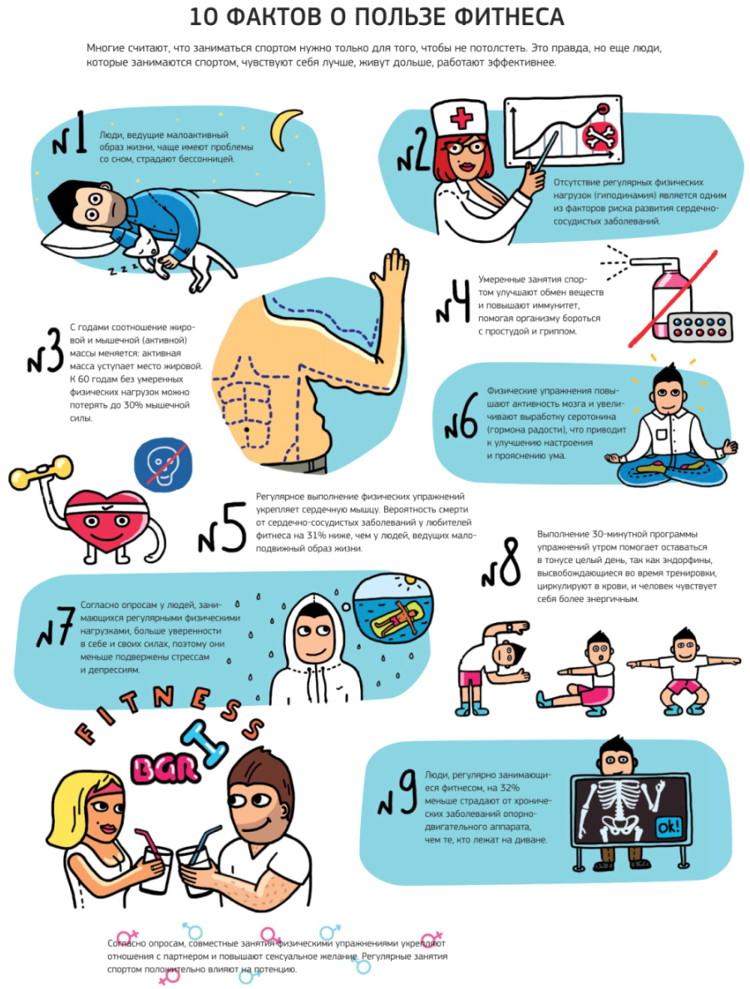 Фитнес дома четыре уникальных упражнения для похудения