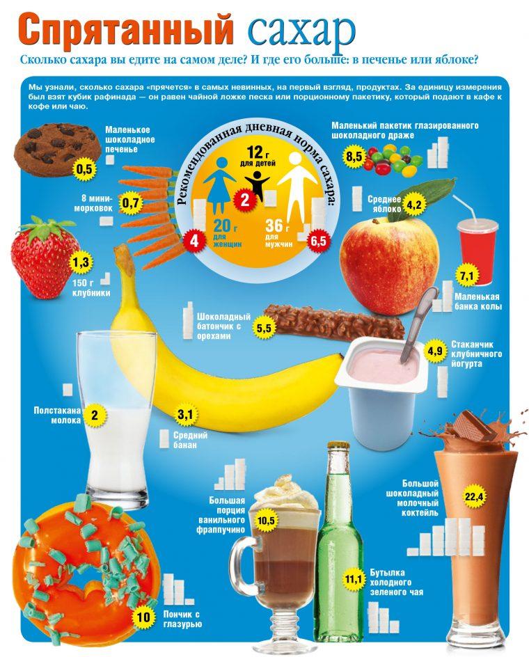 Калорийность глюкозы порошок