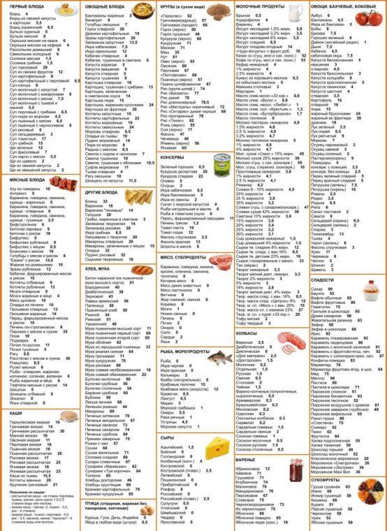 Кремлевская диета. Кремлевская диета полная таблица.