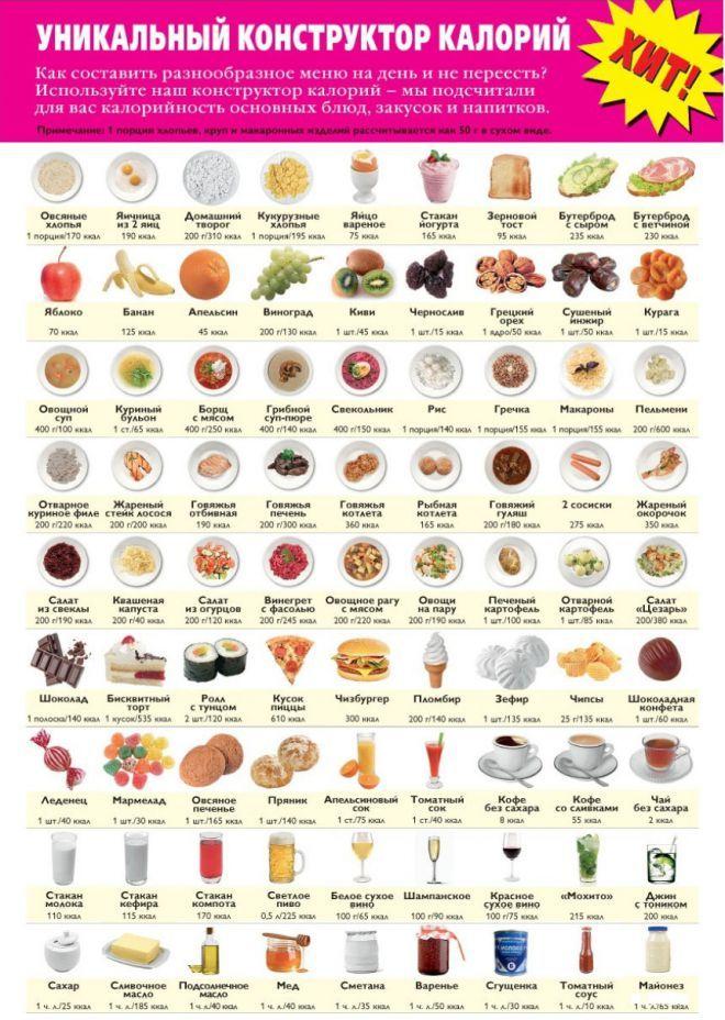 Норма калорий для похудения