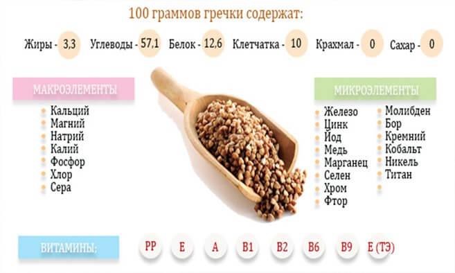 Гречка вареная калорийность на 100 грамм- на воде, молоке ��, с курицей, овощами и мясом