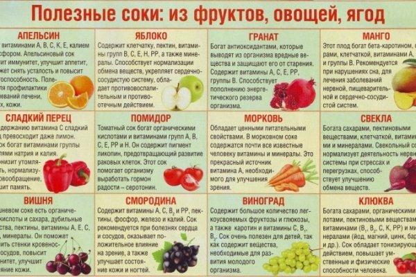 Идеальные продукты для быстрого похудения