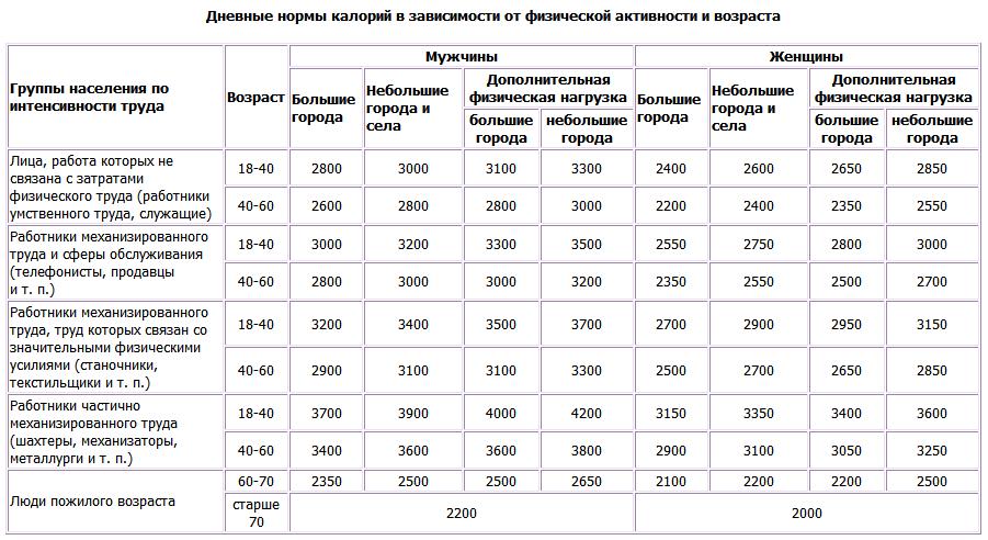 1caf98de0227 Суточная норма потребления калорий для женщин в день